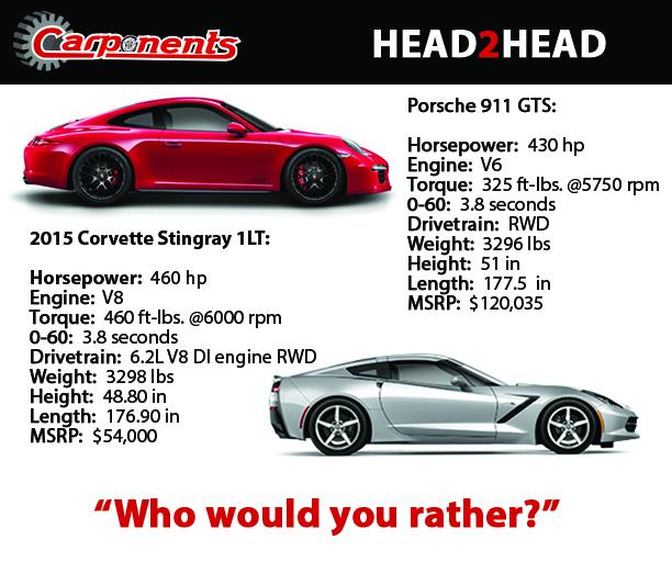Head2Head: 2015 Porsche 911 Vs Corvette Stingray